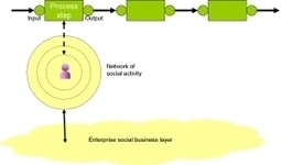 Modeling Enterprise Social Business Processes - Forbes | O_Berard | Scoop.it