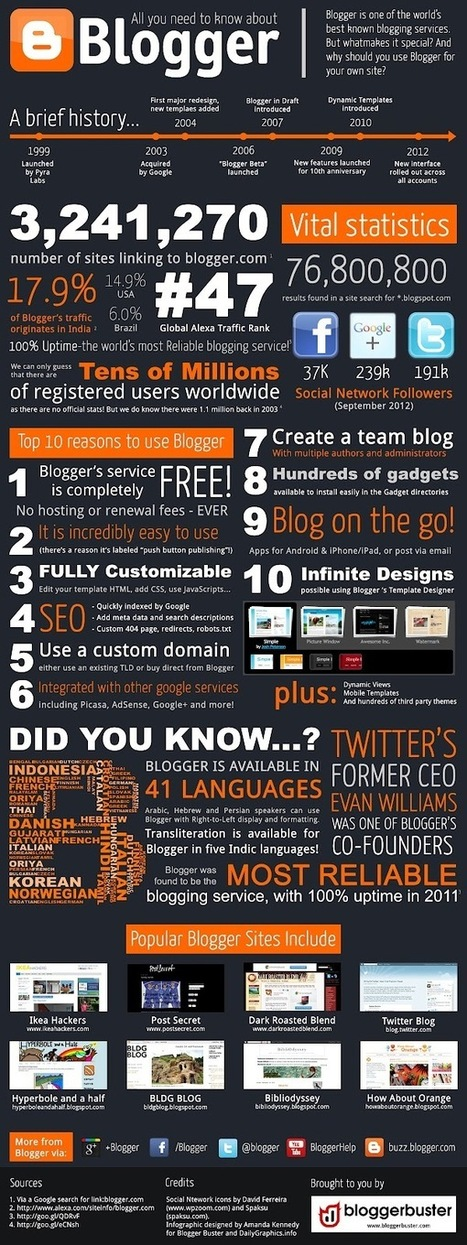 Infographic: All You need to Know About Blogger | Blogs | Scoop.it