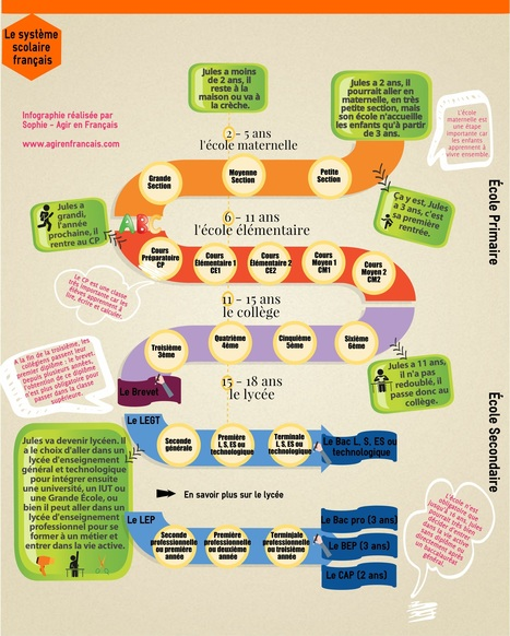 Le système scolaire en France. Quelles différences dans votre pays ? | Remue-méninges FLE | Scoop.it