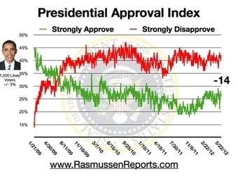 Daily Presidential Tracking Poll - Rasmussen Reports™ | Government & Politics | Scoop.it