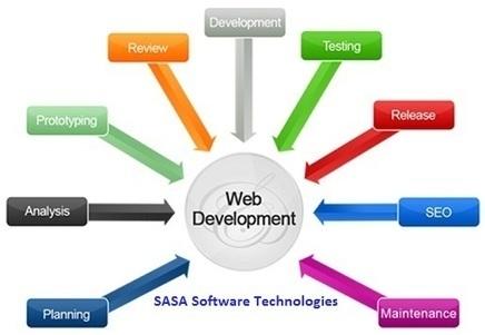 Web Development Company | Mobiles apps | Scoop.it