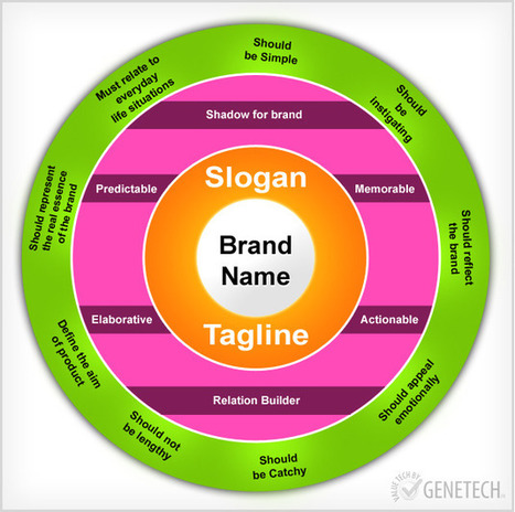 Impact of Slogans on Branding | Social Media Today | ART ~ Design ~ Cooltour | Scoop.it