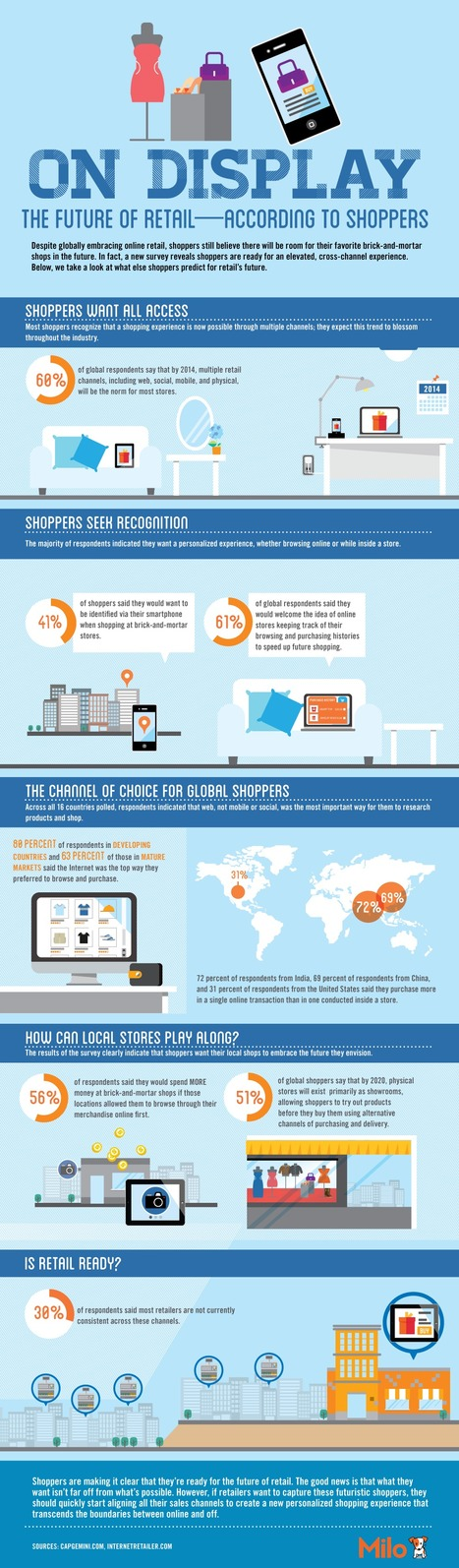 On Display: The Future of Retail—According to Shoppers (infographic) | telescope | Scoop.it