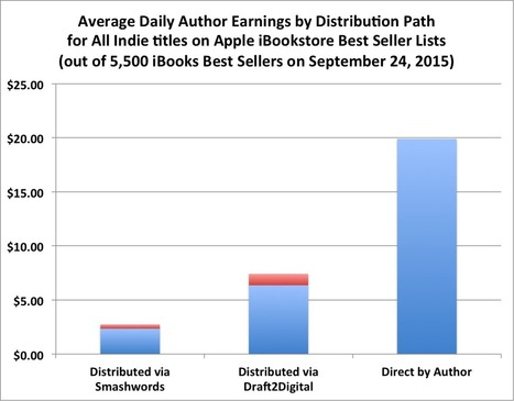 Apple, B&N, Kobo, and Google: a look at the rest of the ebook market – Author Earnings | Ebook and Publishing | Scoop.it