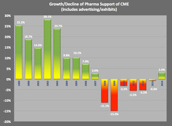 For First Time in Seven Years, Pharma Support of CME Increases. A Closer Look at the Data. | Digital Healthcare Trends | Scoop.it