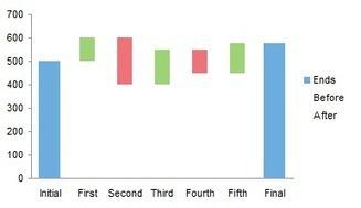 Excel Waterfall Charts (Bridge Charts) - Peltier Tech Blog   FrankensTeam's Excel Collection   Scoop.it