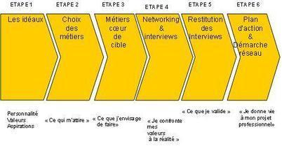 Une méthode d'orientation professionnelle « la Co-Orientation » - Innovation Pédagogique | coaching | Scoop.it