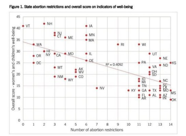 EMILY's List — States With More Abortion Laws Have Less Support... | Dare To Be A Feminist | Scoop.it