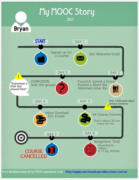 Part 2: Taking a MOOC Course - Bryan's Journey | Tips for Learning Online | Scoop.it