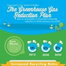 The Maryland Greenhouse Gas Reduction Plan | Visual.ly | Maryland Greenhouse Gas Reduction Plan | Scoop.it