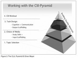 The CLIL pyramid – Meyer | CLIL Teacher Education | Scoop.it
