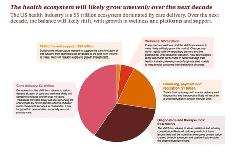 PwC: 5 Forces Shaping the New Health Economy Over the Next 10 Years | All about Pharma by Pharmacomptoir | Scoop.it
