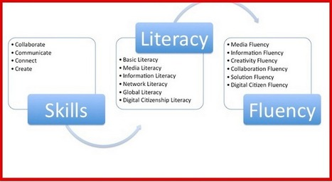 The 11 Skills Underlying 21st Century New Literacies | Digital Literacies | Scoop.it