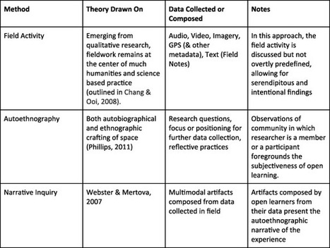 Aesthetic Literacy: Observable Phenomena and Pedagogical Applications for Mobile Lifelong Learning (mLLL) | E-Learning Methodology | Scoop.it