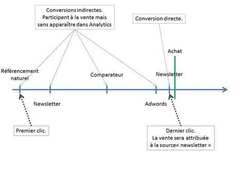 Comment gérer les canaux de conversion dans Analytics | Time to Learn | Scoop.it