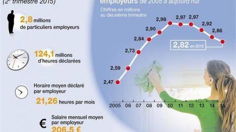 Coup de pouce pour l'emploi à domicile | L'actualité des métiers et emplois à domicile. | Scoop.it