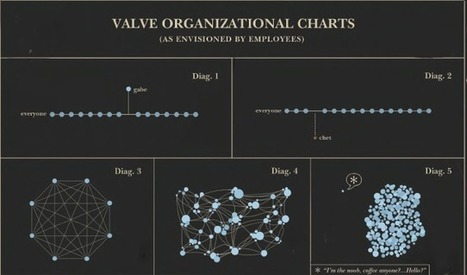 Valve, une organisation à part | Product Management | Scoop.it