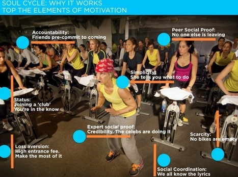 Why Soul Cycle has Swept the Celeb (and normal people) world — Irrational Labs | S-o-u-l--C-y-c-l-i-n-g | Scoop.it