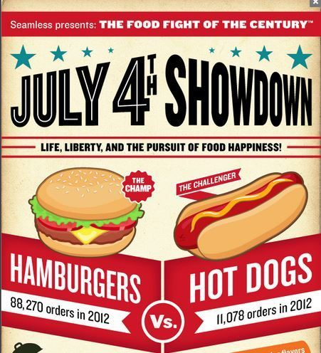 July 4th Showdown: Life, Happiness and Foods | Soup for thought | Scoop.it