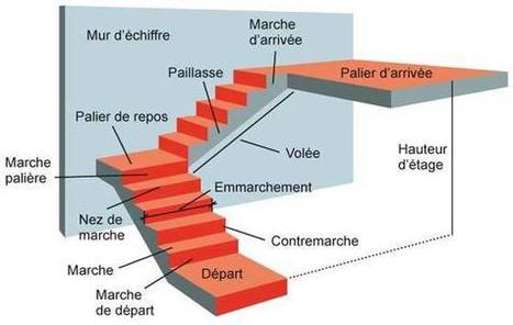 (FR) - Glossaire escalier | Scal'in | Glossarissimo! | Scoop.it