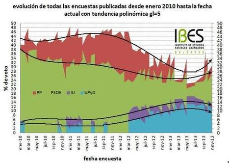 Twitter / IBES5: BD. Dejamos tendencias ... | matemática | Scoop.it