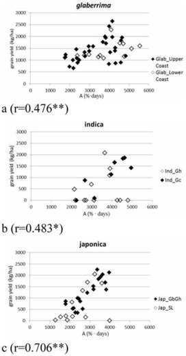 PLOS ONE: Robustness and Strategies of Adaptation among Farmer Varieties of African Rice (Oryza glaberrima) and Asian Rice (Oryza sativa) across West Africa   plant research   Scoop.it