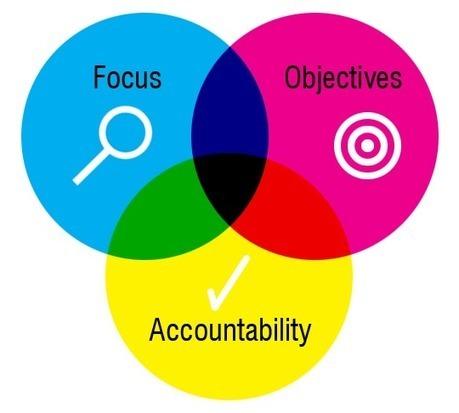 Agile Marketing Guide: Applying Agile Methods to Online Marketing | Online Marketing Resources | Scoop.it