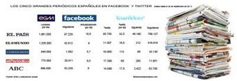 Los periódicos no saben usar Facebook y Twitter | Proceso digital | Scoop.it