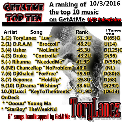 GetAtMe TopTen- Tory Lanez's LUV goes back to #1 with a surge in urban radio play... #Number1Again | GetAtMe | Scoop.it