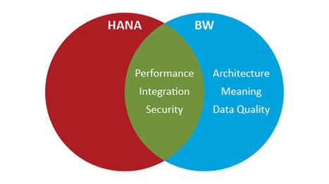 SAP HANA or SAP BW ? Choice depends on SAP data management needs - Blog Alternative Search   Recrutement de spécialistes SAP   Scoop.it