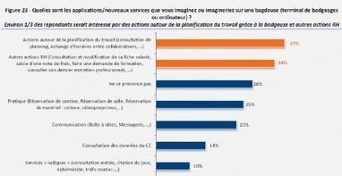 Synthèse mensuelle : Les systèmes de gestion du temps progressent dans les entreprises - InformatiqueNews.fr | gestion temps, outlook, lotus notes | Scoop.it