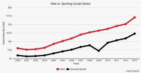 La stratégie social media de Nike : Just Like It ! - L'Autre Média | Articles blog - L'Autre Média | Scoop.it