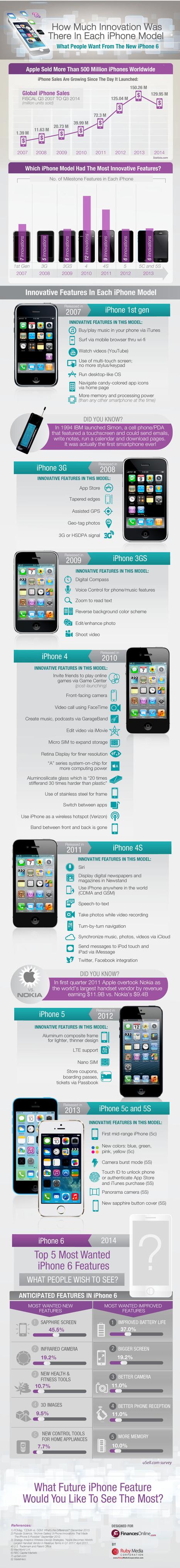 Infographie : l'iPhone est-il si innovant que le dit Apple | Infographies divers et variées.... | Scoop.it