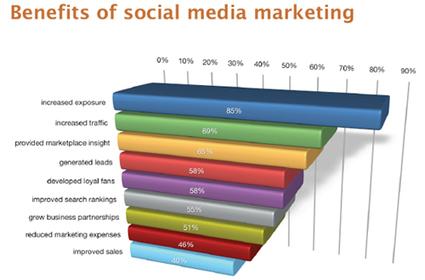 Stratégies digitales B2B : une approche spécifique et bénéfique ... | Média sociaux & community management | Scoop.it