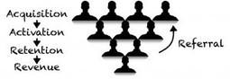 Qu'est-ce que le Growth Hacking ? | Stratégies et tendances de l'E-marketing | Scoop.it