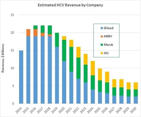 Gilead, Merck And Achillion/J&J Square Off In An HCV 'Nuc'lear Showdown - Seeking Alpha | Hepatitis C New Drugs Review | Scoop.it