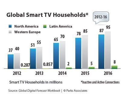 Study reveals that Connected TVs are ready for prime time | T commerce | Scoop.it