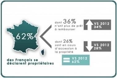[Etude] 62 % de propriétaires en France | L'évolution du droit immobilier en France par Me Benoît MOREL Notaire | Scoop.it