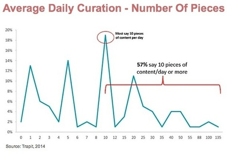 Content Curation: Measuring Up To Your Peers? #contentcuration | MarketingHits | Scoop.it