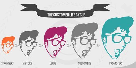 Transformation Digitale: quel rôle pour l'Inbound Marketing? | Contenus éditoriaux | Scoop.it
