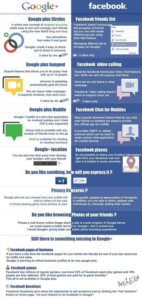 Infographic Google+ vs. Facebook... | Social nEtwOrking news | Scoop.it