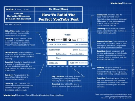 [INFOGRAPHIC] YouTube Marketing - The Perfect YouTube Video Post Blueprint - MarketingThink | Successful Video Marketing | Scoop.it