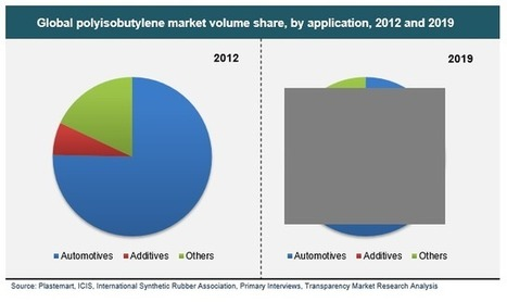 Global Polyisobutylene Market is Expected to Reach USD 1.78 billion by 2019 | Market Research Reports | Scoop.it