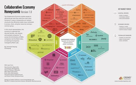 This Cool Honeycomb Beautifully Breaks Down the Sharing Economy - Next City   Sharing economy   Scoop.it