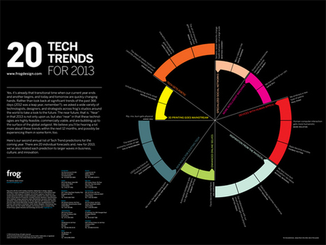 20 Tech Trends for 2013 | Ecosistema XXI | Scoop.it