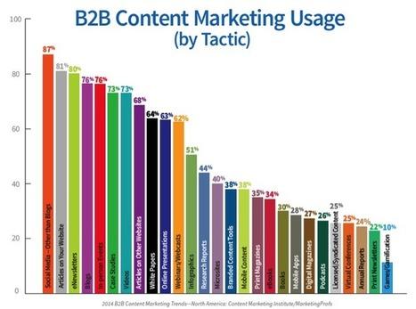 Quels sont les meilleurs contenus web pour vendre en e-commerce ?   Veille : E-commerce   Scoop.it
