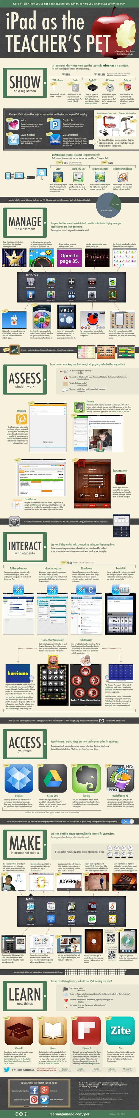 ipad-as-the-teachers-pet-infographic_516235de0bdff.png (1200x9636 pixels)   TABLETS AT SCHOOL   Scoop.it