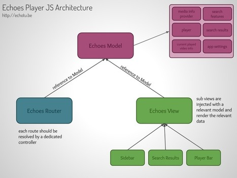 Backbone.js for large scale applications – UI Architecture | Web Development | Scoop.it