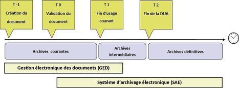 Les archives électroniques (vitrine.Les archives électroniques) - CNFPT | Ressources d'autoformation dans tous les domaines du savoir  : veille AddnB | Scoop.it
