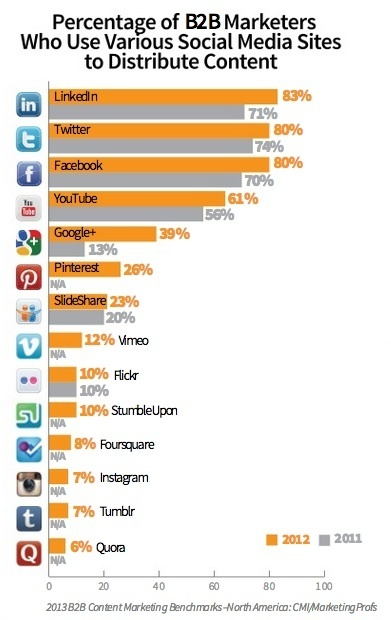 Social Media: Where to Distribute B2B Content Marketing [Research/Chart] | Software Innovation | Scoop.it